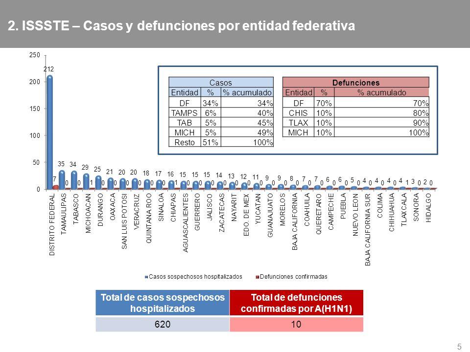 2. ISSSTE – Casos y defunciones por entidad federativa 55 Total de casos sospechosos hospitalizados Total de defunciones confirmadas por A(H1N1) 62010