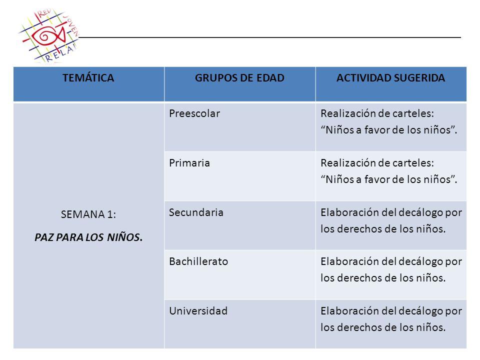 TEMÁTICAGRUPOS DE EDADACTIVIDAD SUGERIDA SEMANA 1: PAZ PARA LOS NIÑOS. Preescolar Realización de carteles: Niños a favor de los niños. Primaria Realiz