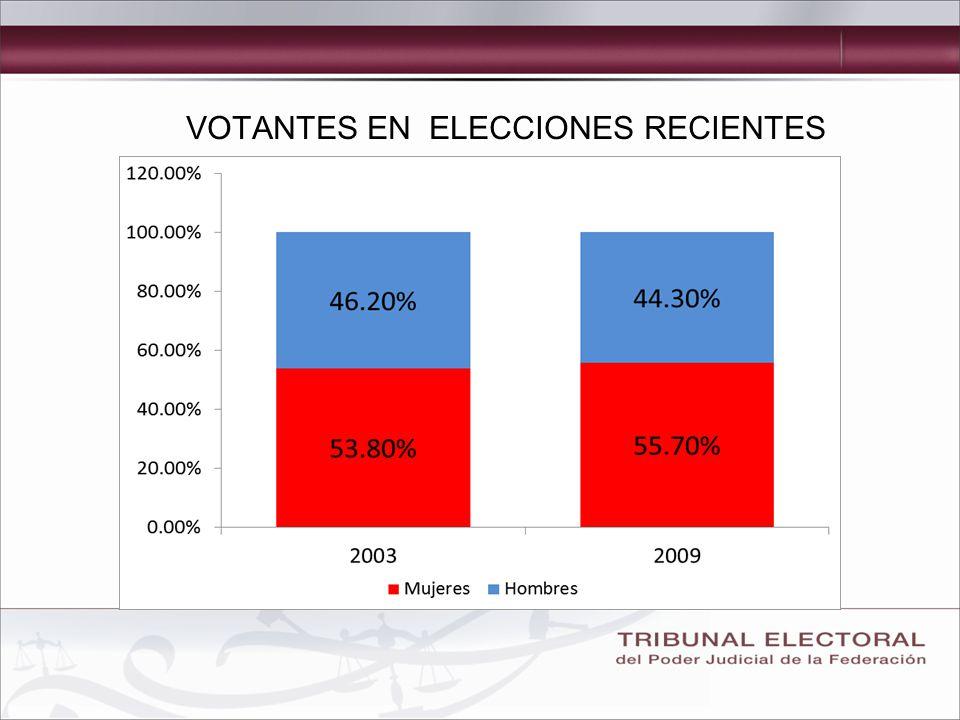 VOTANTES EN ELECCIONES RECIENTES