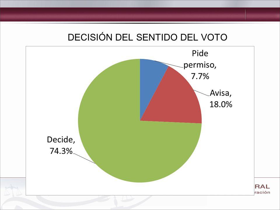 DECISIÓN DEL SENTIDO DEL VOTO