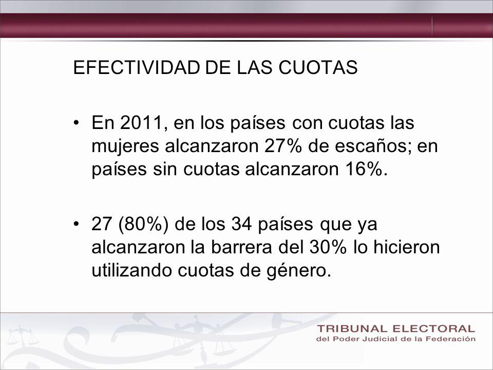 EFECTIVIDAD DE LAS CUOTAS En 2011, en los países con cuotas las mujeres alcanzaron 27% de escaños; en países sin cuotas alcanzaron 16%.