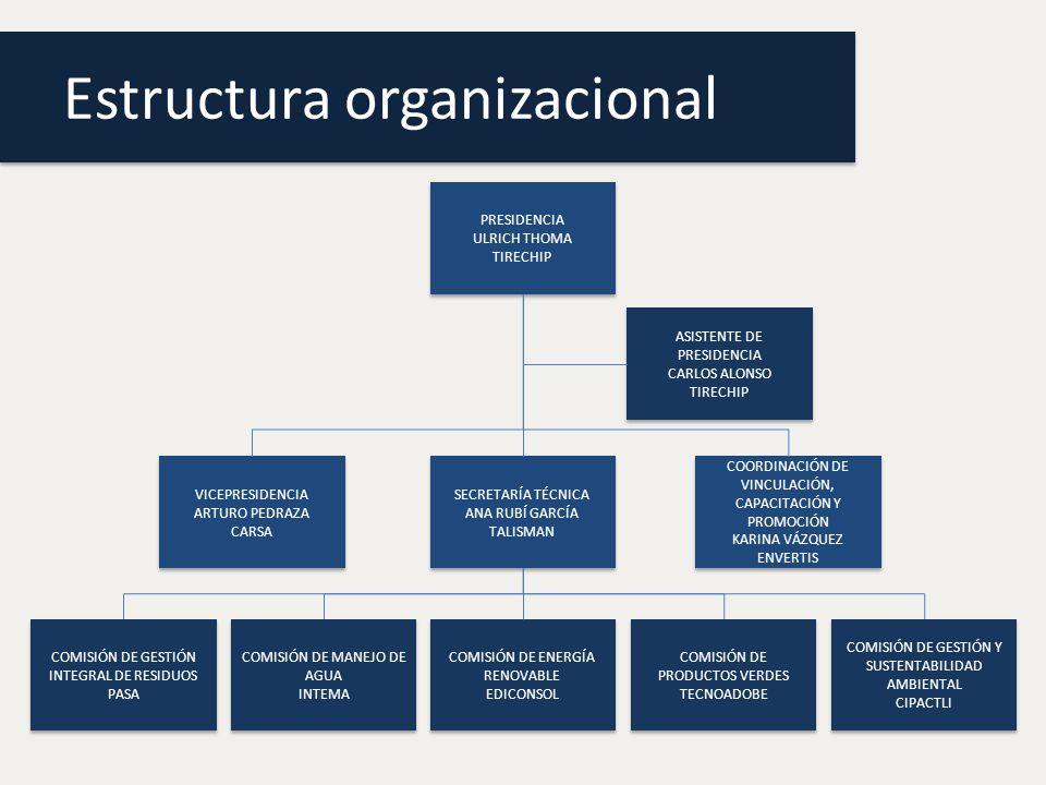 Estructura organizacional PRESIDENCIA ULRICH THOMA TIRECHIP PRESIDENCIA ULRICH THOMA TIRECHIP ASISTENTE DE PRESIDENCIA CARLOS ALONSO TIRECHIP ASISTENTE DE PRESIDENCIA CARLOS ALONSO TIRECHIP VICEPRESIDENCIA ARTURO PEDRAZA CARSA VICEPRESIDENCIA ARTURO PEDRAZA CARSA SECRETARÍA TÉCNICA ANA RUBÍ GARCÍA TALISMAN SECRETARÍA TÉCNICA ANA RUBÍ GARCÍA TALISMAN COORDINACIÓN DE VINCULACIÓN, CAPACITACIÓN Y PROMOCIÓN KARINA VÁZQUEZ ENVERTIS COORDINACIÓN DE VINCULACIÓN, CAPACITACIÓN Y PROMOCIÓN KARINA VÁZQUEZ ENVERTIS COMISIÓN DE GESTIÓN INTEGRAL DE RESIDUOS PASA COMISIÓN DE GESTIÓN INTEGRAL DE RESIDUOS PASA COMISIÓN DE MANEJO DE AGUA INTEMA COMISIÓN DE MANEJO DE AGUA INTEMA COMISIÓN DE ENERGÍA RENOVABLE EDICONSOL COMISIÓN DE ENERGÍA RENOVABLE EDICONSOL COMISIÓN DE PRODUCTOS VERDES TECNOADOBE COMISIÓN DE PRODUCTOS VERDES TECNOADOBE COMISIÓN DE GESTIÓN Y SUSTENTABILIDAD AMBIENTAL CIPACTLI COMISIÓN DE GESTIÓN Y SUSTENTABILIDAD AMBIENTAL CIPACTLI