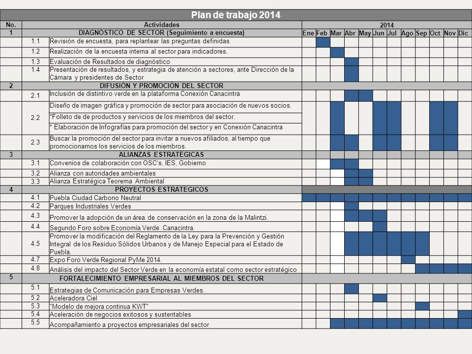 Plan de trabajo 2014 No.