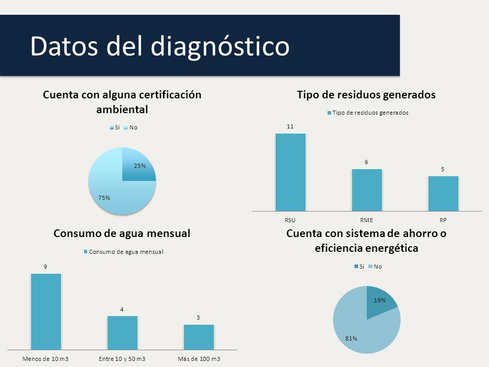 Resultados del diagnóstico Primer diagnóstico: Sólo contestaron 16 empresas.