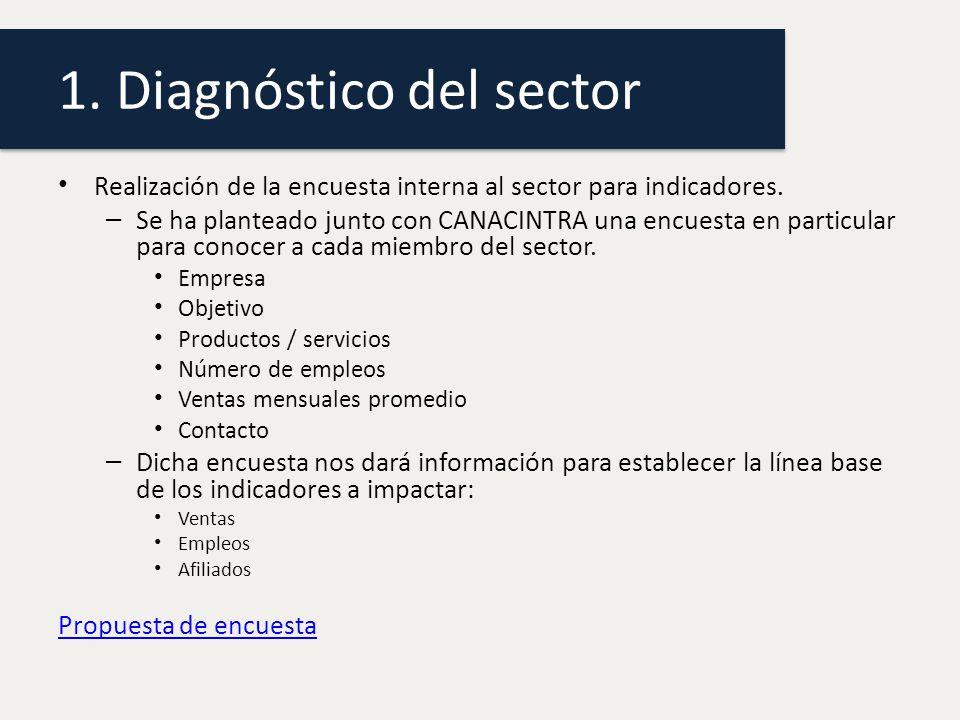 1.Diagnóstico del sector Realización de la encuesta interna al sector para indicadores.