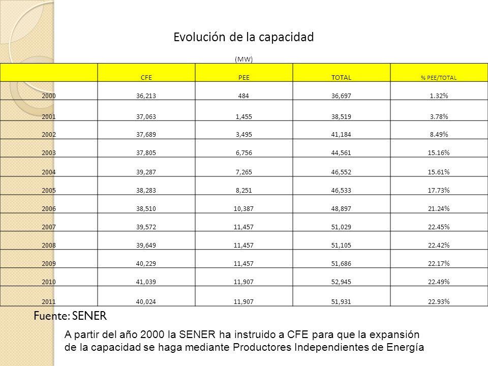 Evolución de la capacidad (MW) CFEPEETOTAL % PEE/TOTAL 200036,21348436,6971.32% 200137,0631,45538,5193.78% 200237,6893,49541,1848.49% 200337,8056,75644,56115.16% 200439,2877,26546,55215.61% 200538,2838,25146,53317.73% 200638,51010,38748,89721.24% 200739,57211,45751,02922.45% 200839,64911,45751,10522.42% 200940,22911,45751,68622.17% 201041,03911,90752,94522.49% 201140,02411,90751,93122.93% A partir del año 2000 la SENER ha instruido a CFE para que la expansión de la capacidad se haga mediante Productores Independientes de Energía Fuente: SENER