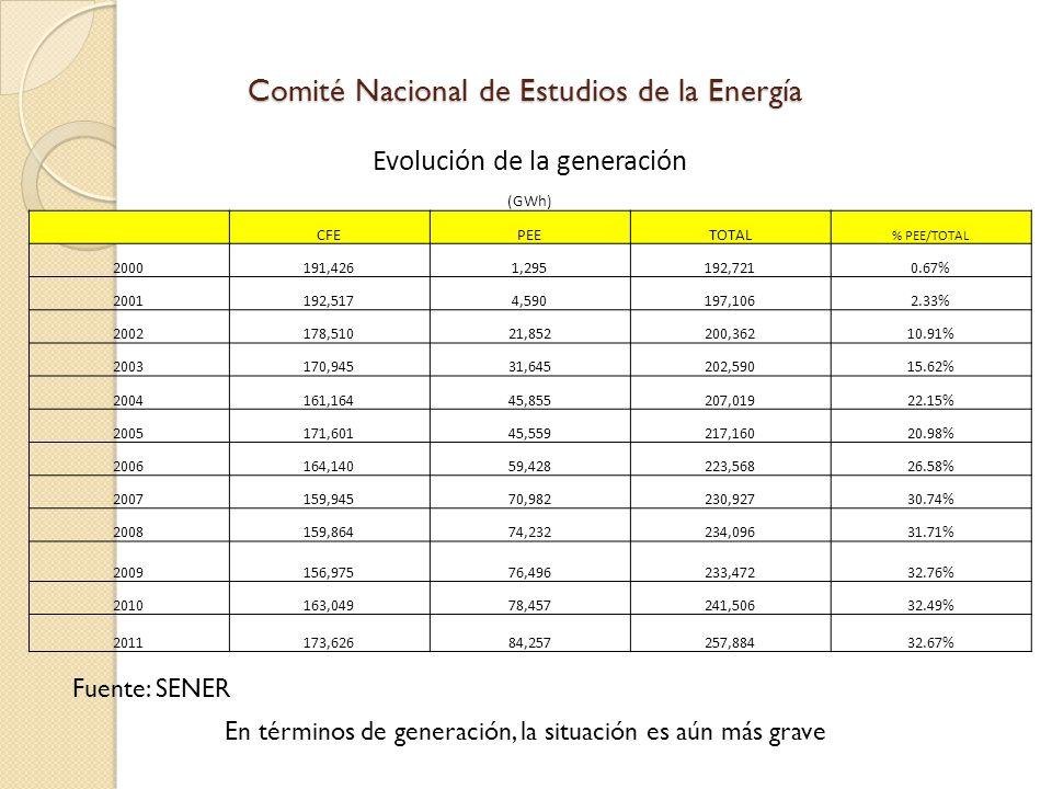 Comité Nacional de Estudios de la Energía Evolución de la generación (GWh) CFEPEETOTAL % PEE/TOTAL 2000191,4261,295192,7210.67% 2001192,5174,590197,1062.33% 2002178,51021,852200,36210.91% 2003170,94531,645202,59015.62% 2004161,16445,855207,01922.15% 2005171,60145,559217,16020.98% 2006164,14059,428223,56826.58% 2007159,94570,982230,92730.74% 2008159,86474,232234,09631.71% 2009156,97576,496233,47232.76% 2010163,04978,457241,50632.49% 2011173,62684,257257,88432.67% En términos de generación, la situación es aún más grave Fuente: SENER