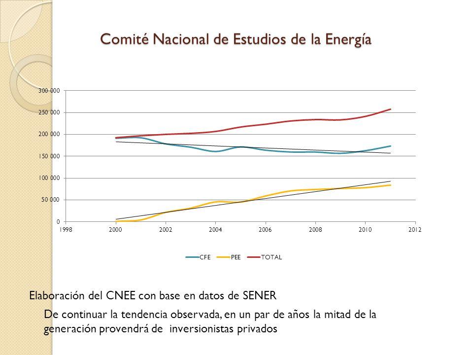 Comité Nacional de Estudios de la Energía De continuar la tendencia observada, en un par de años la mitad de la generación provendrá de inversionistas privados Elaboración del CNEE con base en datos de SENER