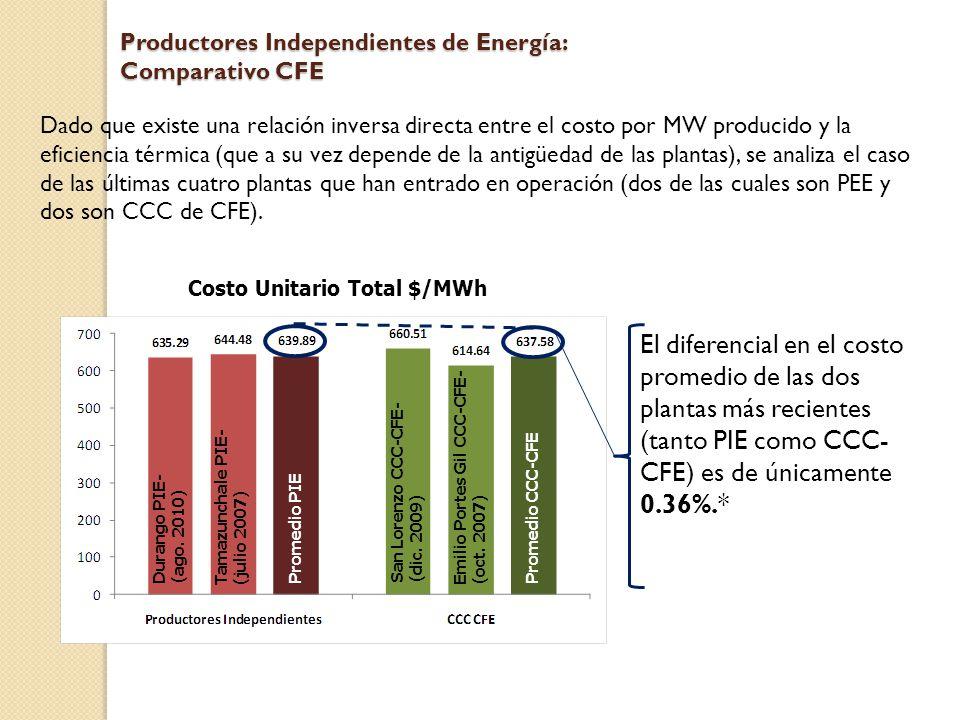 Productores Independientes de Energía: Comparativo CFE Dado que existe una relación inversa directa entre el costo por MW producido y la eficiencia térmica (que a su vez depende de la antigüedad de las plantas), se analiza el caso de las últimas cuatro plantas que han entrado en operación (dos de las cuales son PEE y dos son CCC de CFE).