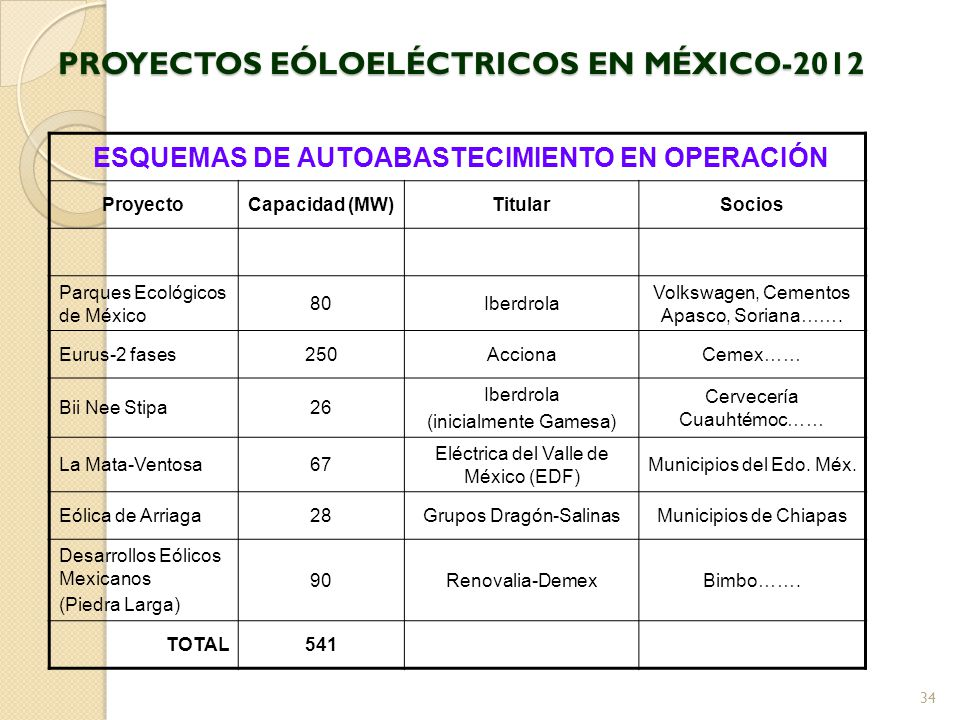 PROYECTOS EÓLOELÉCTRICOS EN MÉXICO-2012 ESQUEMAS DE AUTOABASTECIMIENTO EN OPERACIÓN ProyectoCapacidad (MW)TitularSocios Parques Ecológicos de México 80Iberdrola Volkswagen, Cementos Apasco, Soriana…….