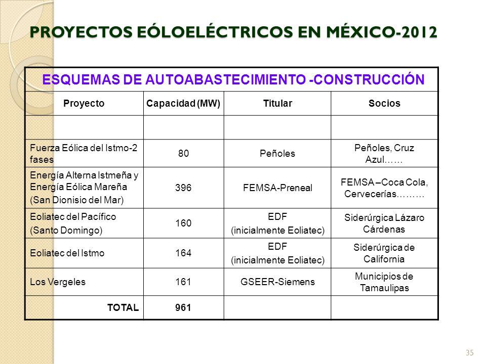 PROYECTOS EÓLOELÉCTRICOS EN MÉXICO-2012 ESQUEMAS DE AUTOABASTECIMIENTO -CONSTRUCCIÓN ProyectoCapacidad (MW)TitularSocios Fuerza Eólica del Istmo-2 fases 80Peñoles Peñoles, Cruz Azul…… Energía Alterna Istmeña y Energía Eólica Mareña (San Dionisio del Mar) 396FEMSA-Preneal FEMSA –Coca Cola, Cervecerías……… Eoliatec del Pacífico (Santo Domingo) 160 EDF (inicialmente Eoliatec) Siderúrgica Lázaro Cárdenas Eoliatec del Istmo164 EDF (inicialmente Eoliatec) Siderúrgica de California Los Vergeles161GSEER-Siemens Municipios de Tamaulipas TOTAL961 35