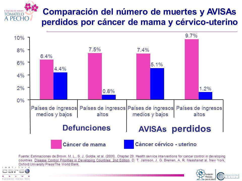 6.4% 7.5% 7.4% 9.7% 4.4% 0.8% 5.1% 1.2% 0% 2% 4% 6% 8% 10% Países de ingresos medios y bajos Países de ingresos altos Países de ingresos medios y bajos Países de ingresos altos Defunciones AVISAs perdidos Cáncer de mama Cáncer cérvico - uterino Comparación del número de muertes y AVISAs perdidos por cáncer de mama y cérvico-uterino Fuente: Estimaciones de Brown, M.
