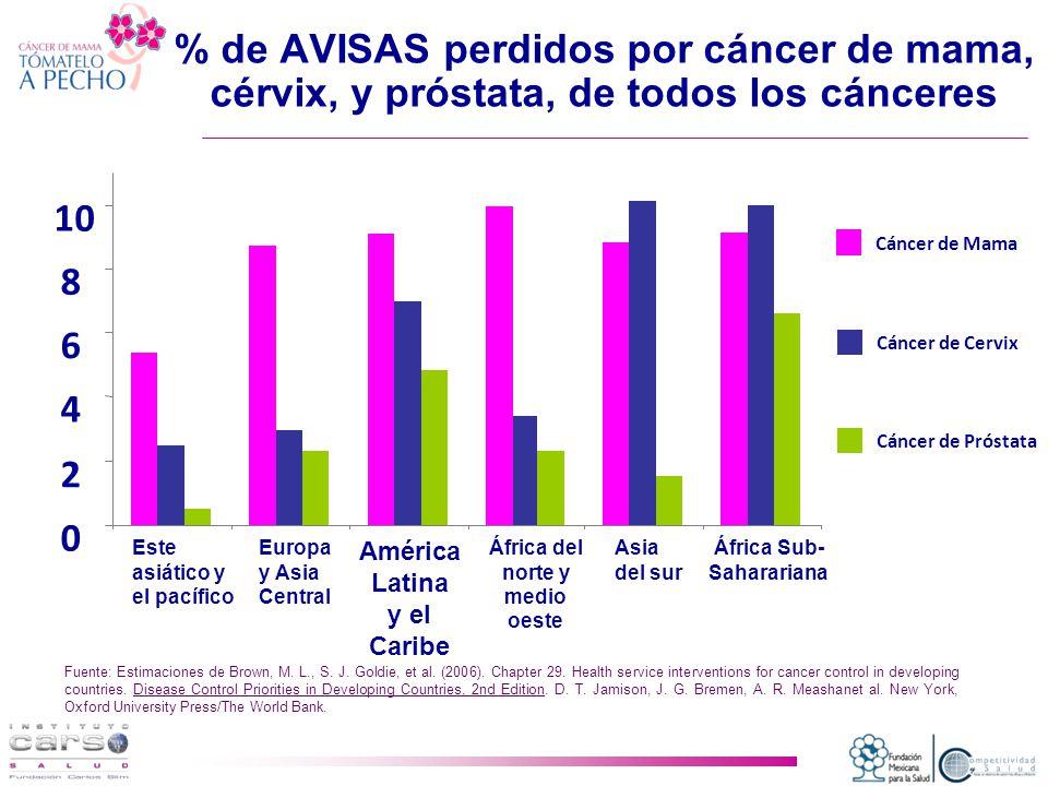 % de AVISAS perdidos por cáncer de mama, cérvix, y próstata, de todos los cánceres Fuente: Estimaciones de Brown, M.