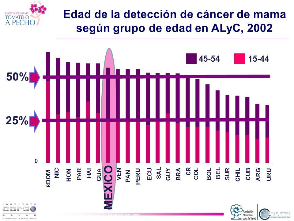 Edad de la detección de cáncer de mama según grupo de edad en ALyC, 2002 Fuente: Con base en datos de GLOBOCAN 2002.