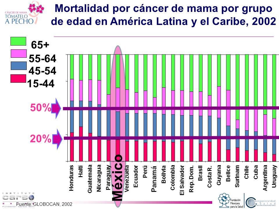 Mortalidad por cáncer de mama por grupo de edad en América Latina y el Caribe, 2002 Fuente: GLOBOCAN, 2002 15-44 45-54 55-64 65+ 50% 20%
