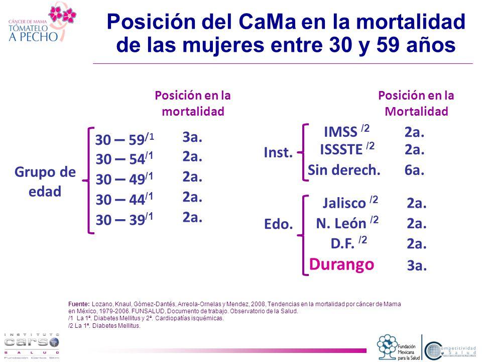 Posición en la mortalidad 30 – 59 /1 3a.30 – 54 /1 2a.
