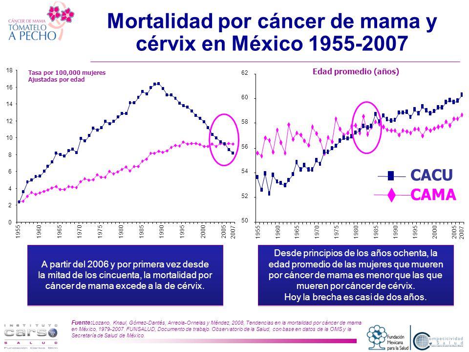 Mortalidad por cáncer de mama y cérvix en México 1955-2007 A partir del 2006 y por primera vez desde la mitad de los cincuenta, la mortalidad por cáncer de mama excede a la de cérvix.