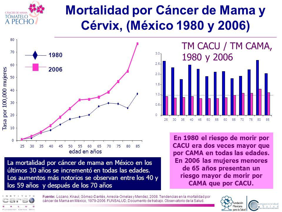 Mortalidad por Cáncer de Mama y Cérvix, (México 1980 y 2006) La mortalidad por cáncer de mama en México en los últimos 30 años se incrementó en todas las edades.