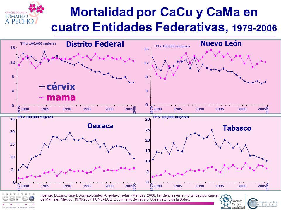 Mortalidad por CaCu y CaMa en cuatro Entidades Federativas, 1979-2006 Fuente: Lozano, Knaul, Gómez-Dantés, Arreola-Ornelas y Mendez, 2008, Tendencias en la mortalidad por cáncer de Mama en México, 1979-2007.