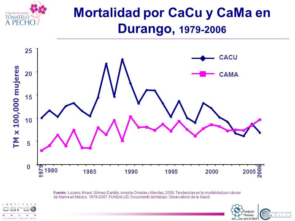 0 5 10 15 20 25 1979 19851990 2006 CACU CAMA Mortalidad por CaCu y CaMa en Durango, 1979-2006 Fuente: Lozano, Knaul, Gómez-Dantés, Arreola-Ornelas y Mendez, 2008, Tendencias en la mortalidad por cáncer de Mama en México, 1979-2007.