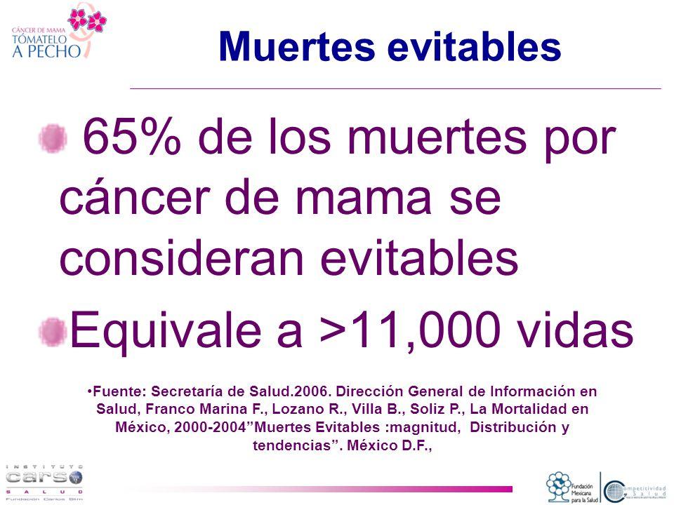 Muertes evitables 65% de los muertes por cáncer de mama se consideran evitables Equivale a >11,000 vidas Fuente: Secretaría de Salud.2006.