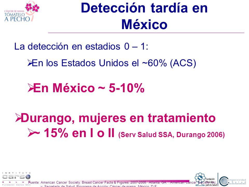 Detección tardía en México La detección en estadios 0 – 1: En los Estados Unidos el ~60% (ACS) En México ~ 5-10% Durango, mujeres en tratamiento ~ 15% en I o II (Serv Salud SSA, Durango 2006) Fuente: American Cancer Society.