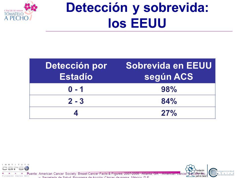 Detección y sobrevida: los EEUU Detección por Estadío Sobrevida en EEUU según ACS 0 - 198% 2 - 384% 427% Fuente: American Cancer Society.