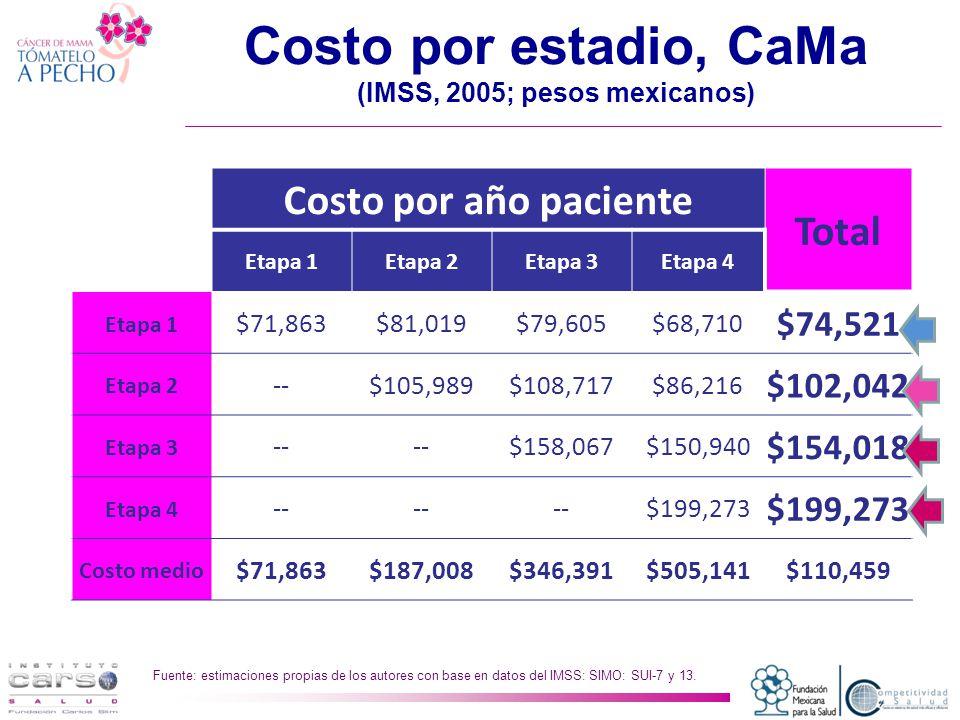 Costo por estadio, CaMa (IMSS, 2005; pesos mexicanos) Fuente: estimaciones propias de los autores con base en datos del IMSS: SIMO: SUI-7 y 13.