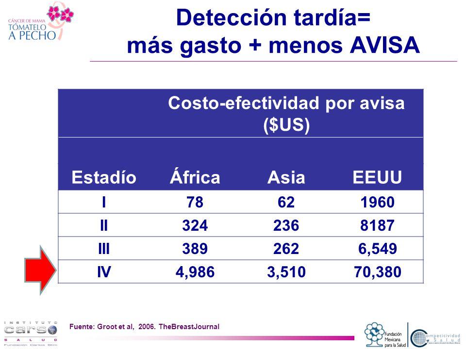 Detección tardía= más gasto + menos AVISA Costo-efectividad por avisa ($US) EstadíoÁfricaAsiaEEUU I78621960 II3242368187 III3892626,549 IV4,9863,51070,380 Fuente: Groot et al, 2006.
