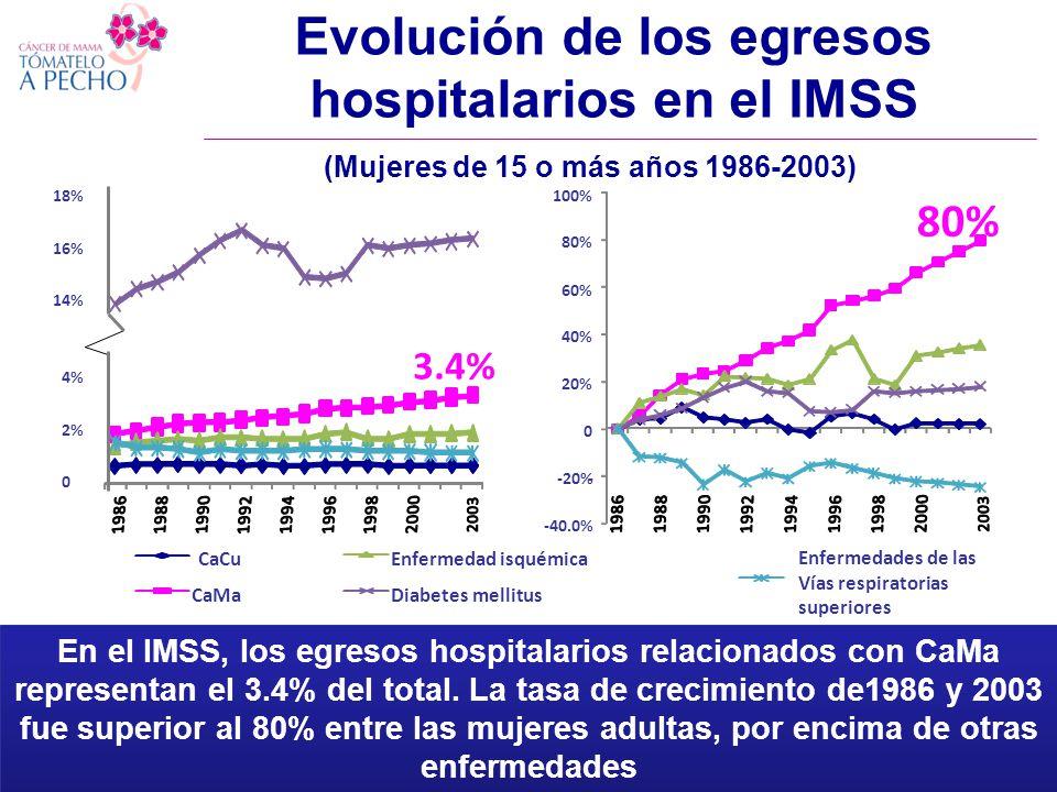 Evolución de los egresos hospitalarios en el IMSS CaCu CaMa Enfermedad isquémica Diabetes mellitus Enfermedades de las Vías respiratorias superiores Fuente: Knaul, Lozano, Gómez-Dantes, Arreola-Ornelas, Mendez, 2008.