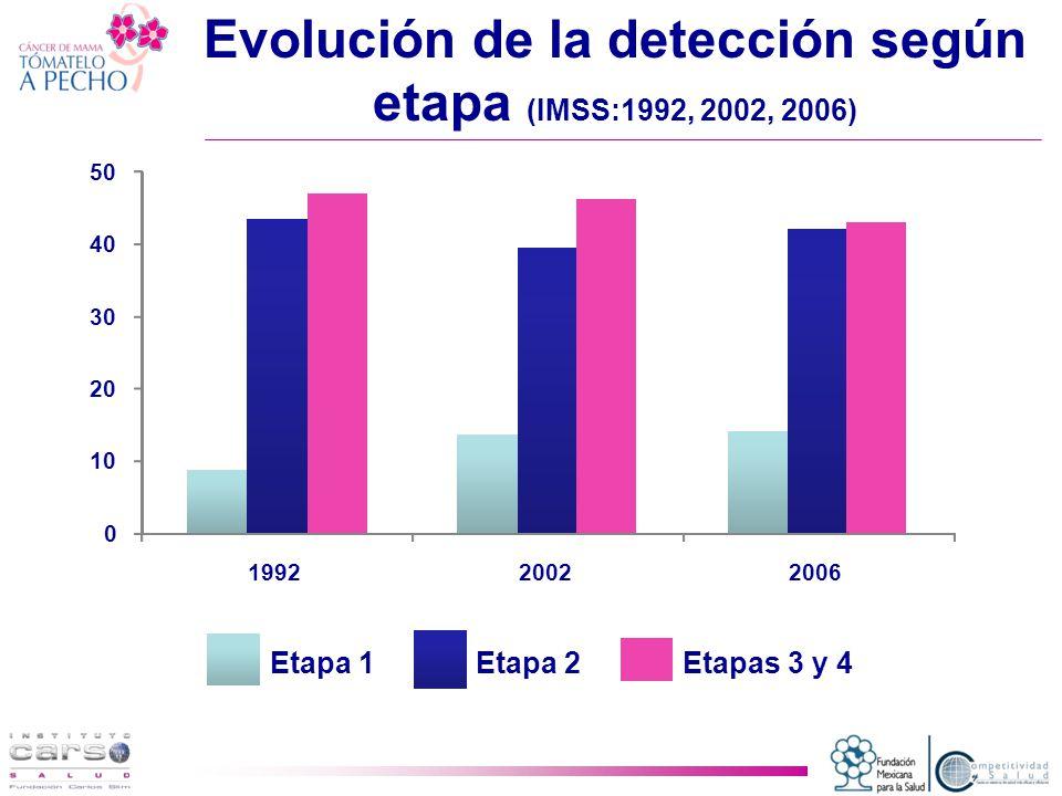 0 10 20 30 40 50 199220022006 Etapa 1Etapa 2Etapas 3 y 4 Evolución de la detección según etapa (IMSS:1992, 2002, 2006)