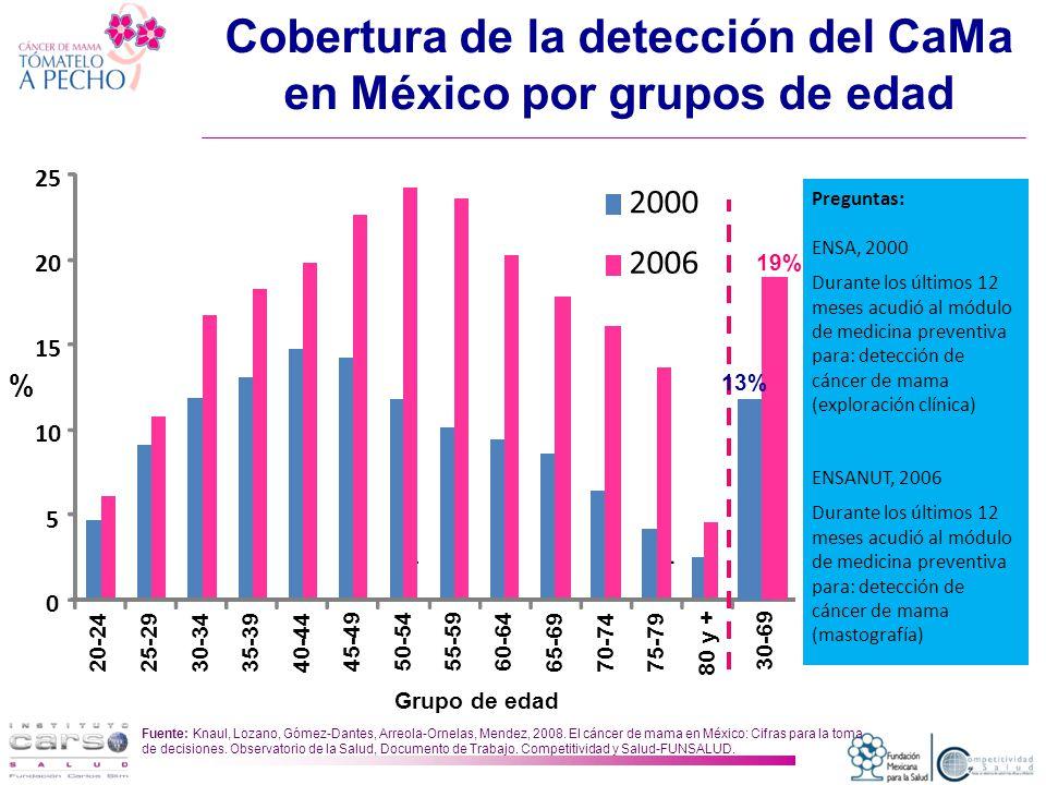Cobertura de la detección del CaMa en México por grupos de edad ------ Fuente: Knaul, Lozano, Gómez-Dantes, Arreola-Ornelas, Mendez, 2008.