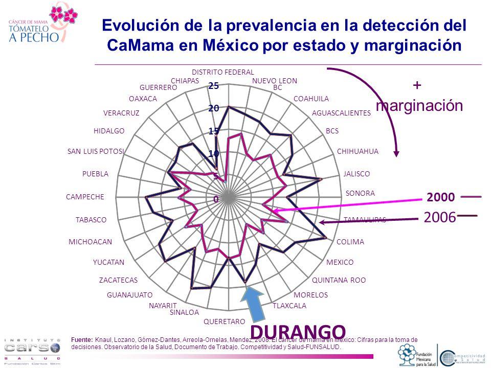 Evolución de la prevalencia en la detección del CaMama en México por estado y marginación 0 5 10 15 20 25 DISTRITO FEDERAL NUEVO LEON BC COAHUILA AGUASCALIENTES BCS CHIHUAHUA JALISCO SONORA TAMAULIPAS COLIMA MEXICO QUINTANA ROO MORELOS TLAXCALA DURANGO QUERETARO SINALOA NAYARIT GUANAJUATO ZACATECAS YUCATAN MICHOACAN TABASCO CAMPECHE PUEBLA SAN LUIS POTOSI HIDALGO VERACRUZ OAXACA GUERRERO CHIAPAS 2000 2006 + marginación Fuente: Knaul, Lozano, Gómez-Dantes, Arreola-Ornelas, Mendez, 2008.