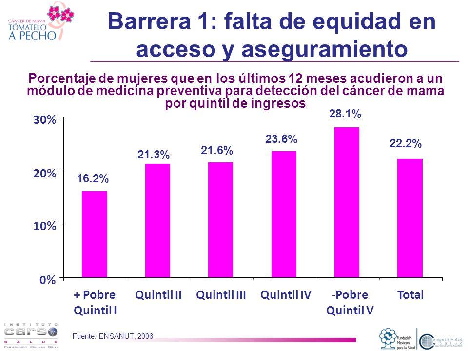 0% 10% 20% 30% + Pobre Quintil I Quintil IIQuintil IIIQuintil IV-Pobre Quintil V Total Porcentaje de mujeres que en los últimos 12 meses acudieron a un módulo de medicina preventiva para detección del cáncer de mama por quintil de ingresos 16.2% 21.3% 21.6% 23.6% 28.1% 22.2% Fuente: ENSANUT, 2006 Barrera 1: falta de equidad en acceso y aseguramiento