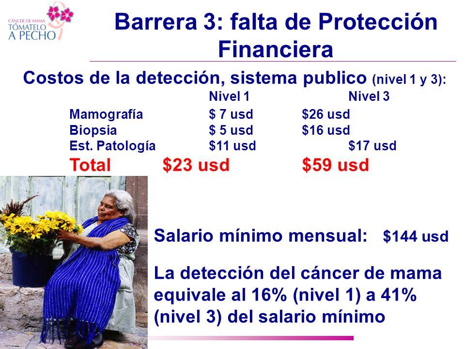 Barrera 3: falta de Protección Financiera Costos de la detección, sistema publico (nivel 1 y 3): Nivel 1Nivel 3 Mamografía$ 7 usd$26 usd Biopsia$ 5 usd$16 usd Est.