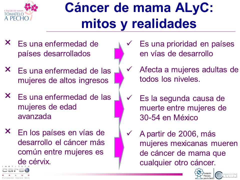 Cáncer de mama ALyC: mitos y realidades × Es una enfermedad de países desarrollados × Es una enfermedad de las mujeres de altos ingresos × Es una enfermedad de las mujeres de edad avanzada × En los países en vías de desarrollo el cáncer más común entre mujeres es de cérvix.