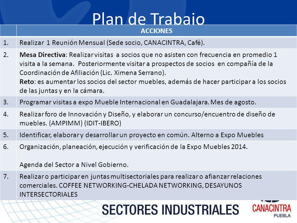 Plan de Trabajo ACCIONES 1.Realizar 1 Reunión Mensual (Sede socio, CANACINTRA, Café).