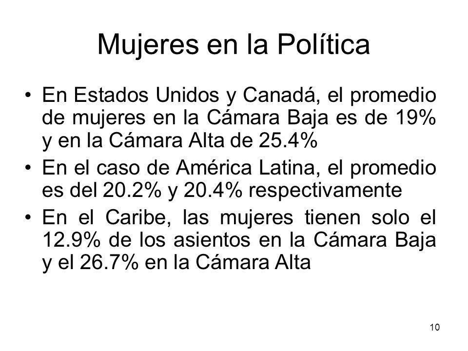 10 Mujeres en la Política En Estados Unidos y Canadá, el promedio de mujeres en la Cámara Baja es de 19% y en la Cámara Alta de 25.4% En el caso de América Latina, el promedio es del 20.2% y 20.4% respectivamente En el Caribe, las mujeres tienen solo el 12.9% de los asientos en la Cámara Baja y el 26.7% en la Cámara Alta