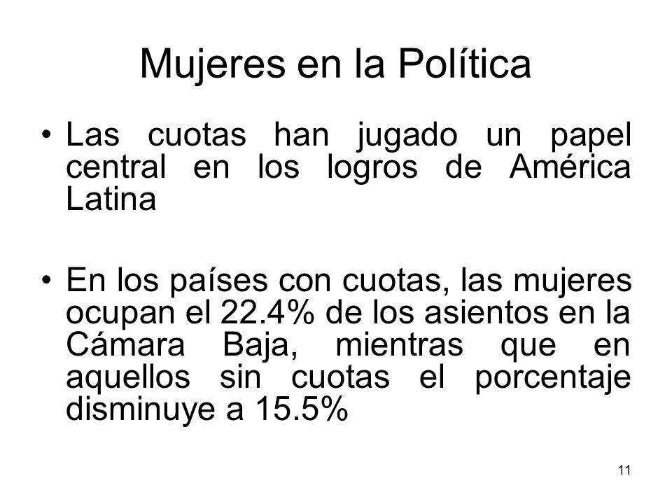 11 Mujeres en la Política Las cuotas han jugado un papel central en los logros de América Latina En los países con cuotas, las mujeres ocupan el 22.4% de los asientos en la Cámara Baja, mientras que en aquellos sin cuotas el porcentaje disminuye a 15.5%