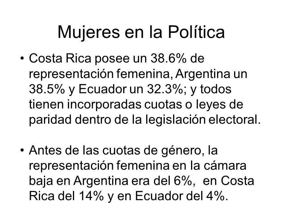 Mujeres en la Política Costa Rica posee un 38.6% de representación femenina, Argentina un 38.5% y Ecuador un 32.3%; y todos tienen incorporadas cuotas o leyes de paridad dentro de la legislación electoral.