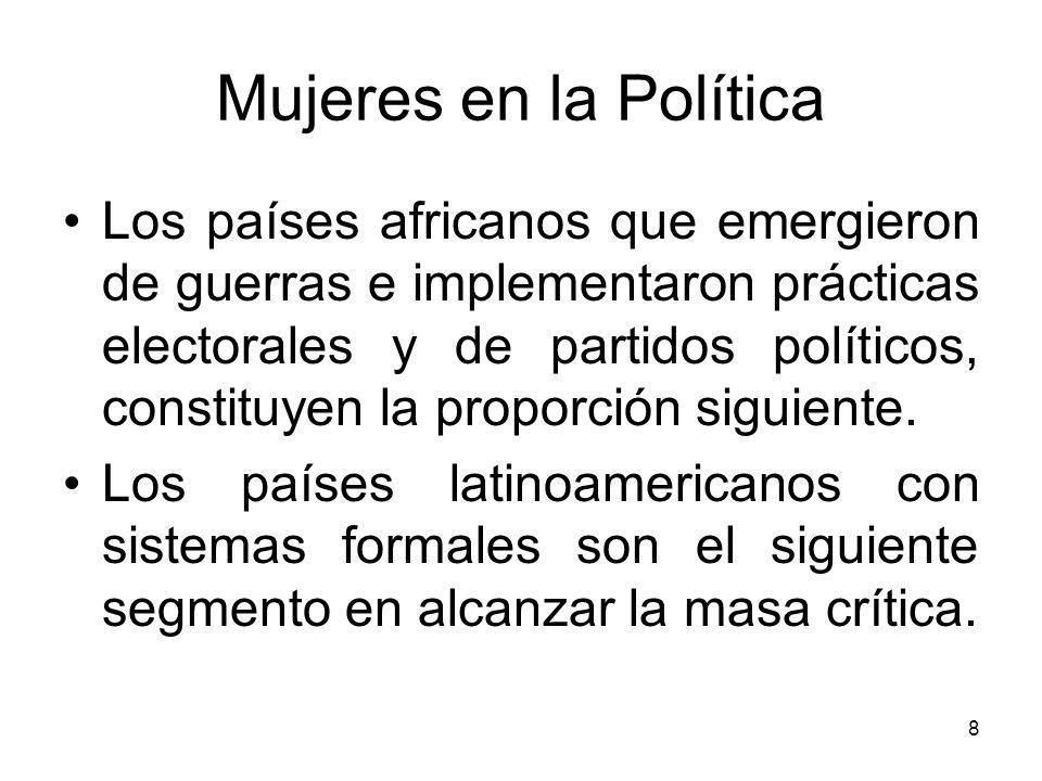 19 Mujeres en la Política Lecciones aprendidas de los proyectos piloto de la OEA.