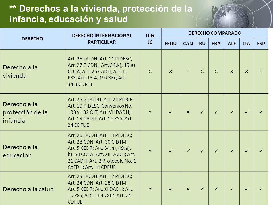 DERECHO DERECHO INTERNACIONAL PARTICULAR DIG JC DERECHO COMPARADO EEUUCANRUFRAALEITAESP Derecho a la vivienda Art. 25 DUDH; Art. 11 PIDESC; Art. 27.3