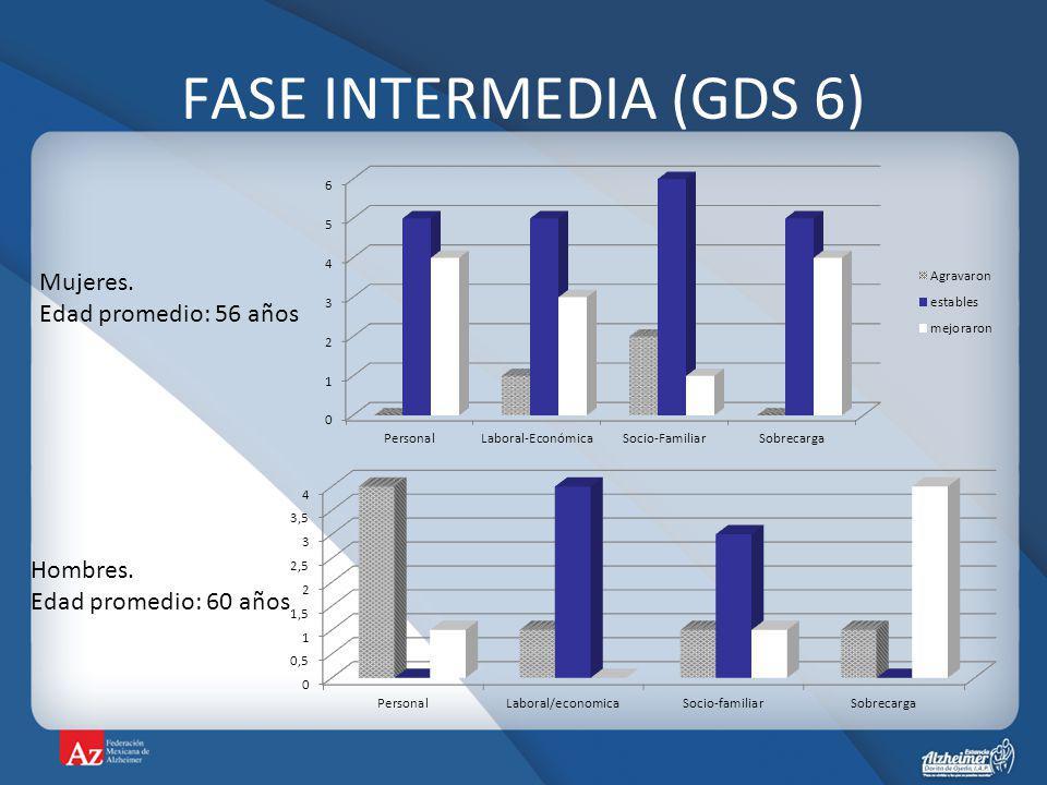 FASE INTERMEDIA (GDS 6) Hombres. Edad promedio: 60 años Mujeres. Edad promedio: 56 años