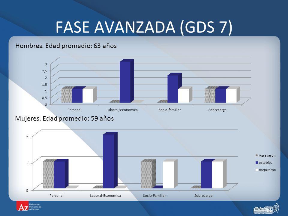 FASE AVANZADA (GDS 7) Hombres. Edad promedio: 63 años Mujeres. Edad promedio: 59 años