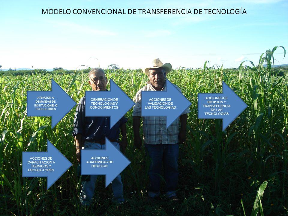 MODELO CONVENCIONAL DE TRANSFERENCIA DE TECNOLOGÍA GENERACION DE TECNOLOGIAS Y CONOCIMIENTOS ACCIONES ACADEMICAS DE DIFUCION ATENCION A DEMANDAS DE IN
