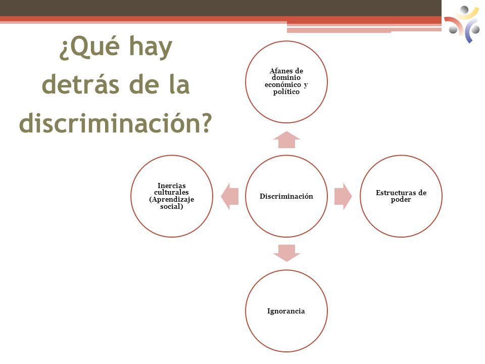 ¿Qué hay detrás de la discriminación? Discriminación Afanes de dominio económico y político Estructuras de poder Ignorancia Inercias culturales (Apren