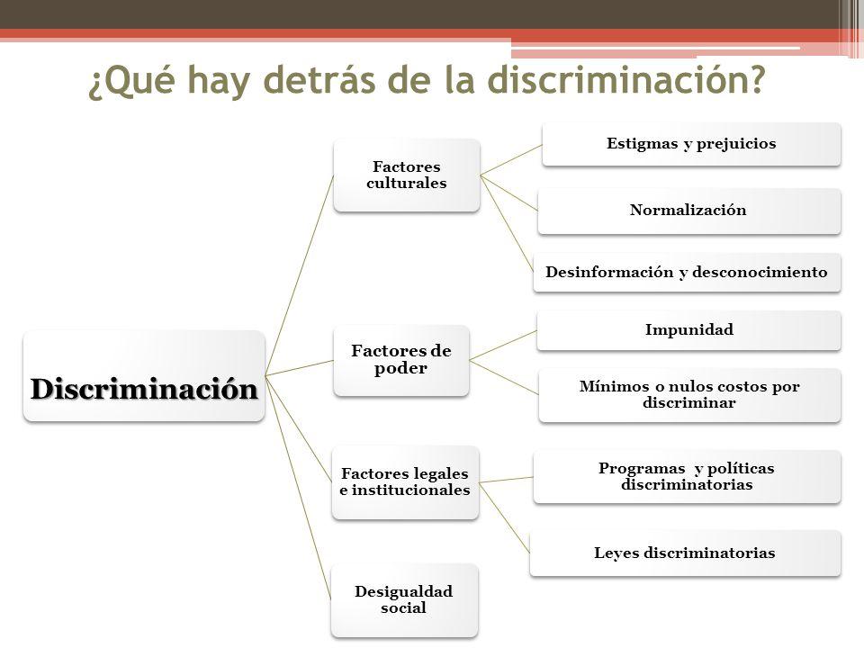 ¿Qué hay detrás de la discriminación? Discriminación Factores culturales Estigmas y prejuicios Normalización Desinformación y desconocimiento Factores