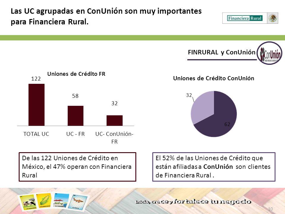 10 FINRURAL y ConUnión Las UC agrupadas en ConUnión son muy importantes para Financiera Rural. De las 122 Uniones de Crédito en México, el 47% operan