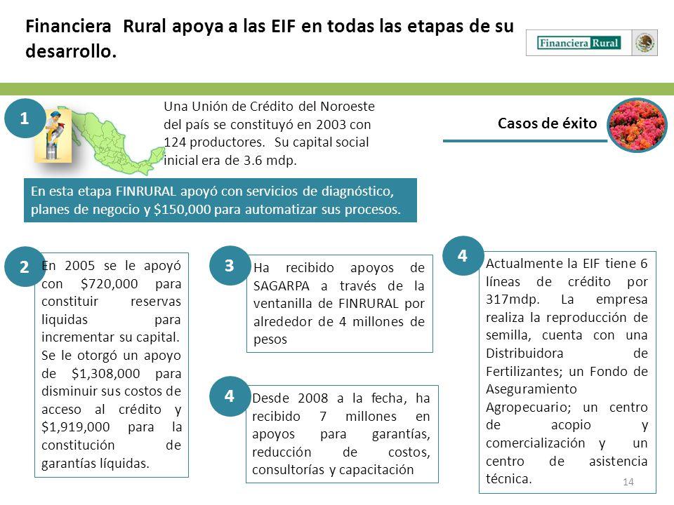 14 Casos de éxito Financiera Rural apoya a las EIF en todas las etapas de su desarrollo. 1 Una Unión de Crédito del Noroeste del país se constituyó en