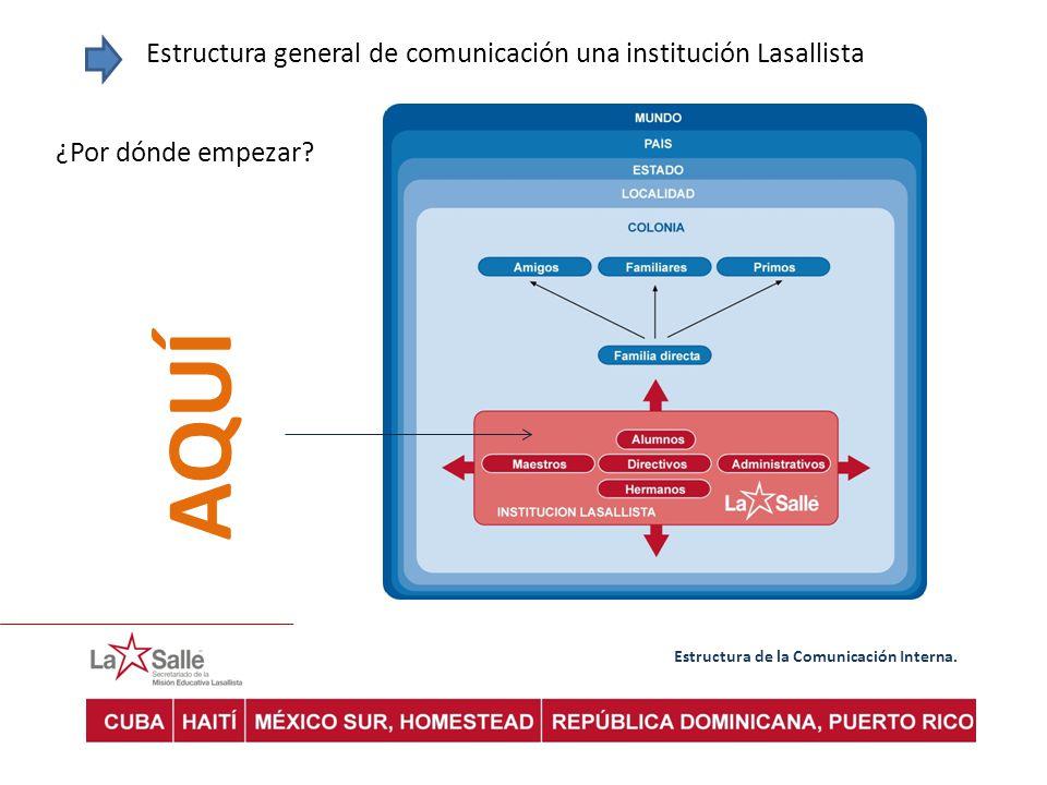 Estructura general de comunicación una institución Lasallista ¿Por dónde empezar? AQUÍ